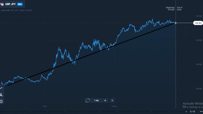 gbpjpy market,gbpjpy market analysis,gbpjpy market on november,