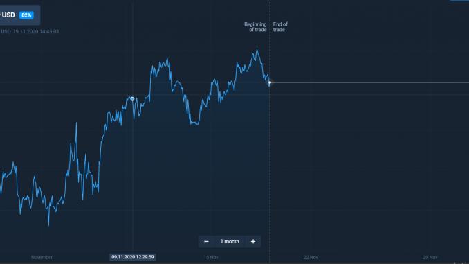 GBPUSD market on november month end ,GBPUSD graph