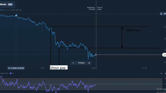 BitCoin Loss 2000$++ In Just 15 hour In Market 2020,BitCoin Loss 2000$++ In Just 15 hour In Market