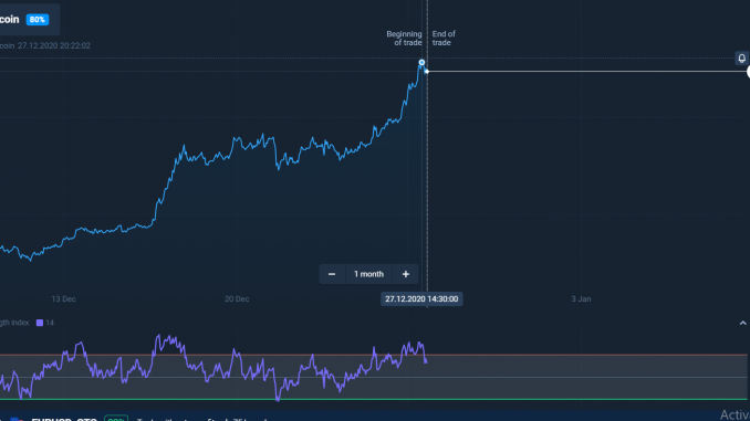 Bitcoin Market Increase 3690$ With In 2days