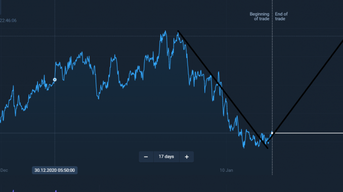 EURUSD Market rapid loss With In 3 Days